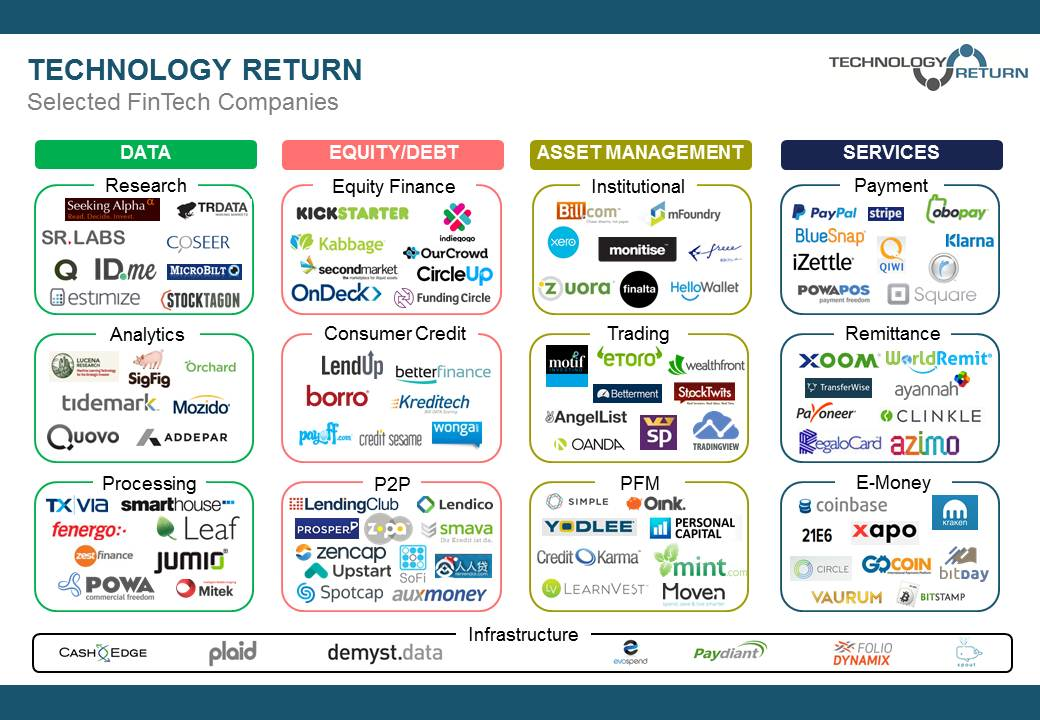 The Fintech Scene Is So Hot It S Boiling Chris Skinner