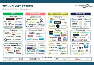 Selected FinTech Companies