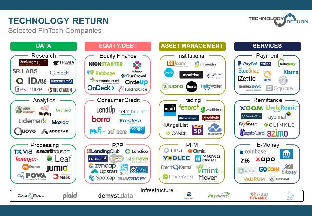 Fintech equity trading platform uk